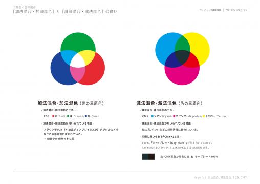 210608_CG_#08_授業資料-三原色_スライド
